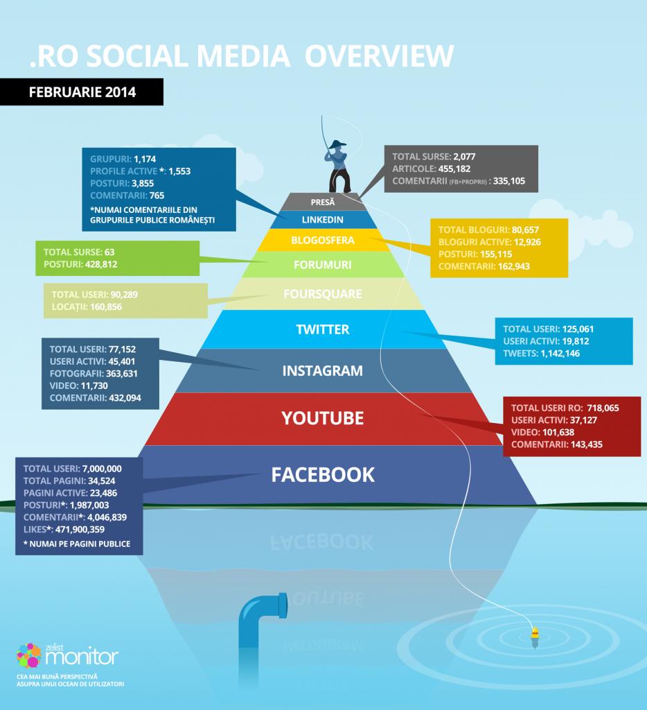 social-media-romania